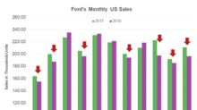 Why Ford's US Sales Fell 6.9% YoY in November 2018