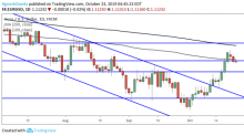 EUR/USD Daily Forecast – Euro Struggles to Hold Above 100 DMA