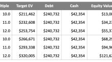 VVUS: Enterprise Valuation Update