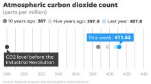 Carbon dioxide in our atmosphere may soar to levels not seen in 56 million years