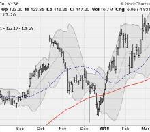 Stocks Struggle As Trump Drama Continues