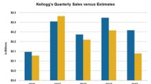 Here's What Drove Kellogg's Top-Line Growth in 4Q17