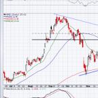 5 Top Stock Trades for Wednesday: AMD, Nvidia, Amazon
