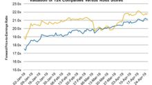 TJX Companies and Ross Stores: How Their Valuations Stack Up