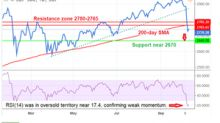 S&P 500 Index May Be Testing 200-Day SMA before Another Sell-Off