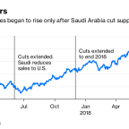 If OPEC Thought Its Job Was Done, 2019 Will Be a Nasty Shock