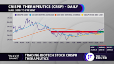 Getting technical: Buyers in control of Crispr Therapeutics (CRSP)