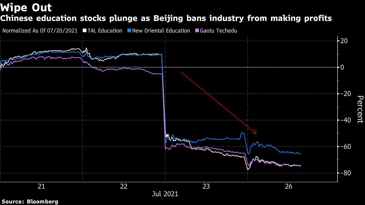 China Stocks in U.S. Erase $765 Billion as Crackdown Deepens