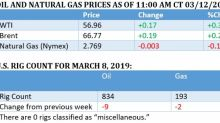 Oil Prices Inch Higher On Venezuelan Crude Crisis