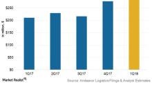 Andeavor Logistics' Long-Term Earnings Growth Expectations