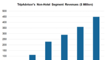 Non-Hotel Segment: TripAdvisor's Key Revenue Growth Driver