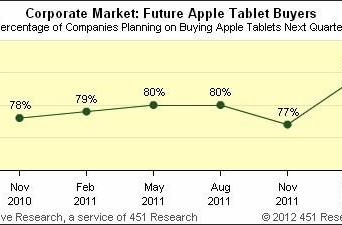 Survey: iPads the choice of 84% of companies buying tablets
