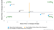 Second Chance Properties Ltd. breached its 50 day moving average in a Bearish Manner : 528-SG : November 10, 2017