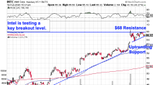 Intel Is Primed for a Breakout