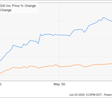 Why Chipotle Mexican Grill Stock Climbed 14% in May