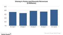 Inside Disney's Recent Theme Park Business Performance
