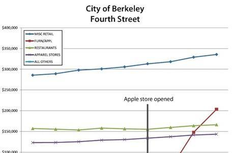Apple Store boosts revenues for entire shopping district