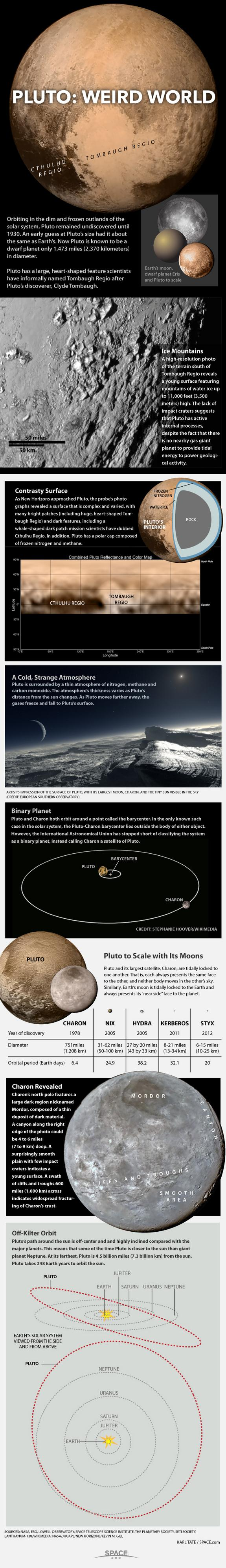"""Pluto and its moons orbit the sun near the edge of our solar system. <a href=""""http://www.space.com/12370-pluto-dwarf-planet-oddity-infographic.html"""" rel=""""nofollow noopener"""" target=""""_blank"""" data-ylk=""""slk:Learn all about Pluto's weirdly eccentric orbit, four moons and more in this Space.com infograp"""" class=""""link rapid-noclick-resp"""">Learn all about Pluto's weirdly eccentric orbit, four moons and more in this Space.com infograp</a>"""