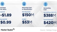 How NetApp Increases Its Shareholder Returns