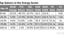 Top Energy Gains Last Week
