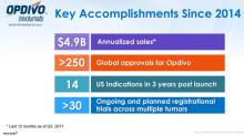 Opdivo Could Be Key Revenue Driver for Bristol-Myers Squibb in 2018