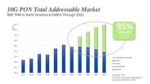 ADTRAN Leads 10G PON Worldwide Adoption Wave as Gigabit Society's Rising Tide Lifts Market