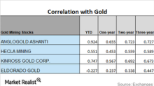 A Few Miners and Their Lower Correlations to Gold