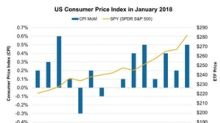 Could Higher Inflation Cause Another Blood Bath in the Markets?