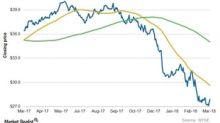 A Look at PPL's Current Chart Indicators and Short Interest