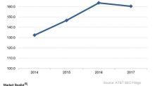 Inside Ericsson's $620 Billion New Carrier Revenue Projection