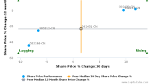 COSCO SHIPPING Technology Co., Ltd. breached its 50 day moving average in a Bearish Manner : 002401-CN : November 20, 2017