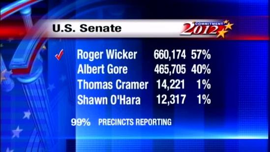 Roger Wicker wins re-election
