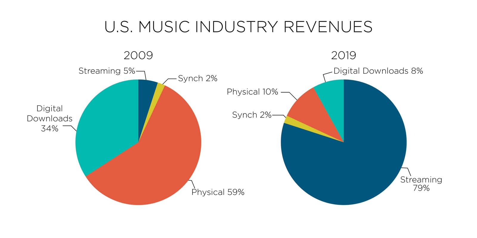 US music industry revenue by format in 2019
