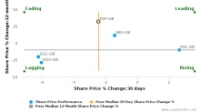 FirstGroup Plc breached its 50 day moving average in a Bearish Manner : FGP-GB : June 14, 2017