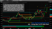Energy Sector Reaches Key Low Point – Start Looking For The Next Move