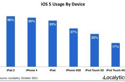 Report: iOS 5 installed on 1 in 3 compatible devices