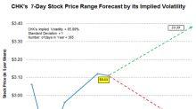 Chesapeake Energy's Implied Volatility and Stock Range Forecast