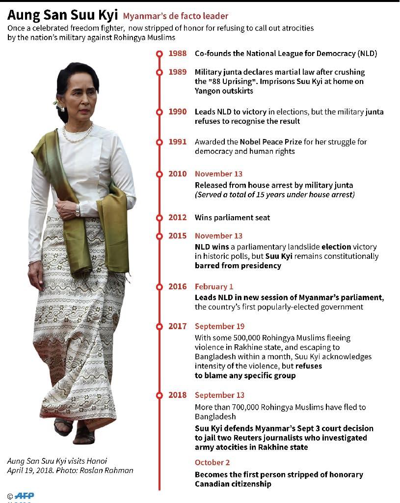 Key dates in the life of Myanmar civilian leader Aung San Suu Kyi. (AFP Photo/John SAEKI)