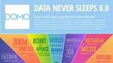 """CORRECTING and REPLACING GRAPHIC Domo Releases Eighth Annual """"Data Never Sleeps"""" Infographic"""