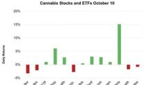 Cannabis Stocks on October 10 during the Market Sell-Off