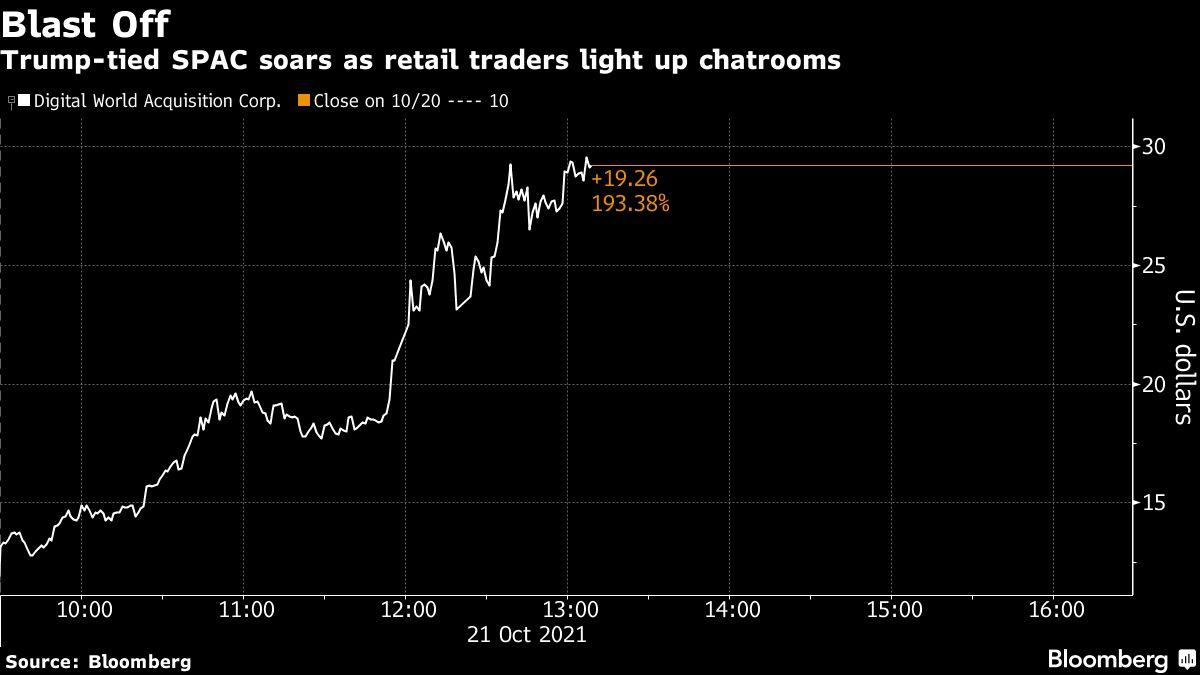 Trump SPAC Soars asRetail Traders Pump Shares Higher