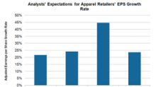 Double-Digit Earnings Growth Expected for Apparel Retailers