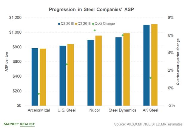 Steel Companies' Selling Prices Spike amid Trump's Tariffs