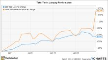 Why Take Two Interactive Stock Gained 15% in January