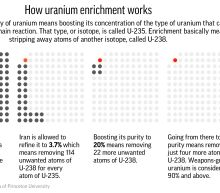 AP EXPLAINS: Science of uranium enrichment amid Iran tension