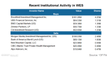 Brookfield Investment Management Added a Major Position in WES