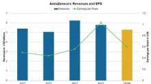AstraZeneca's 1Q18 Earnings: Analysts' Estimates