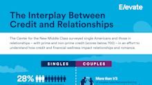 New Study: Credit Status Correlates to Experiences with Dating