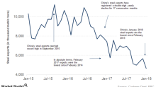 China's January Trade Data: Implications for Metal Investors