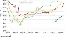 How Potash Prices Performed Last Week